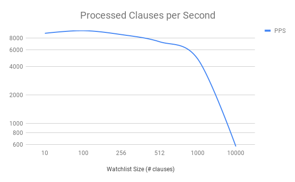 Processed Clauses Per Second