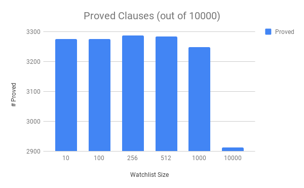 Processed Clauses