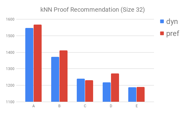 First Round kNN Proof Recommendation Size 32