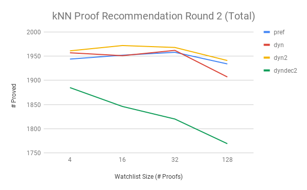 First Round kNN Proof Recommendation Round 2 Total with dynamic decay version